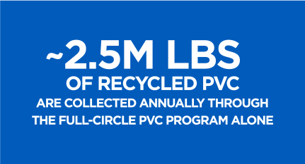 ~2.5M lbs of Recycled PVC are collected annually through the Full-Circle PVC Program alone
